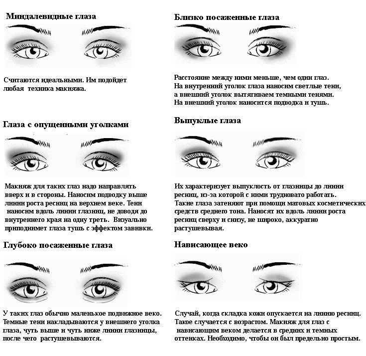 Макияж для разной формы глаз
